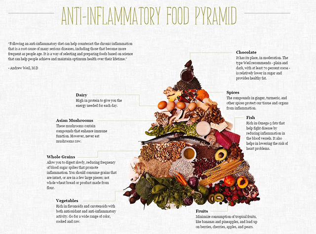 Anti inflammatory food pyramid-1